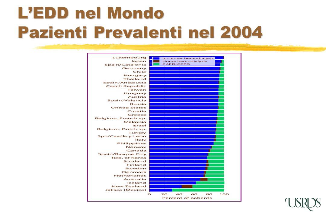 L'EDD nel Mondo Pazienti Prevalenti nel 2004