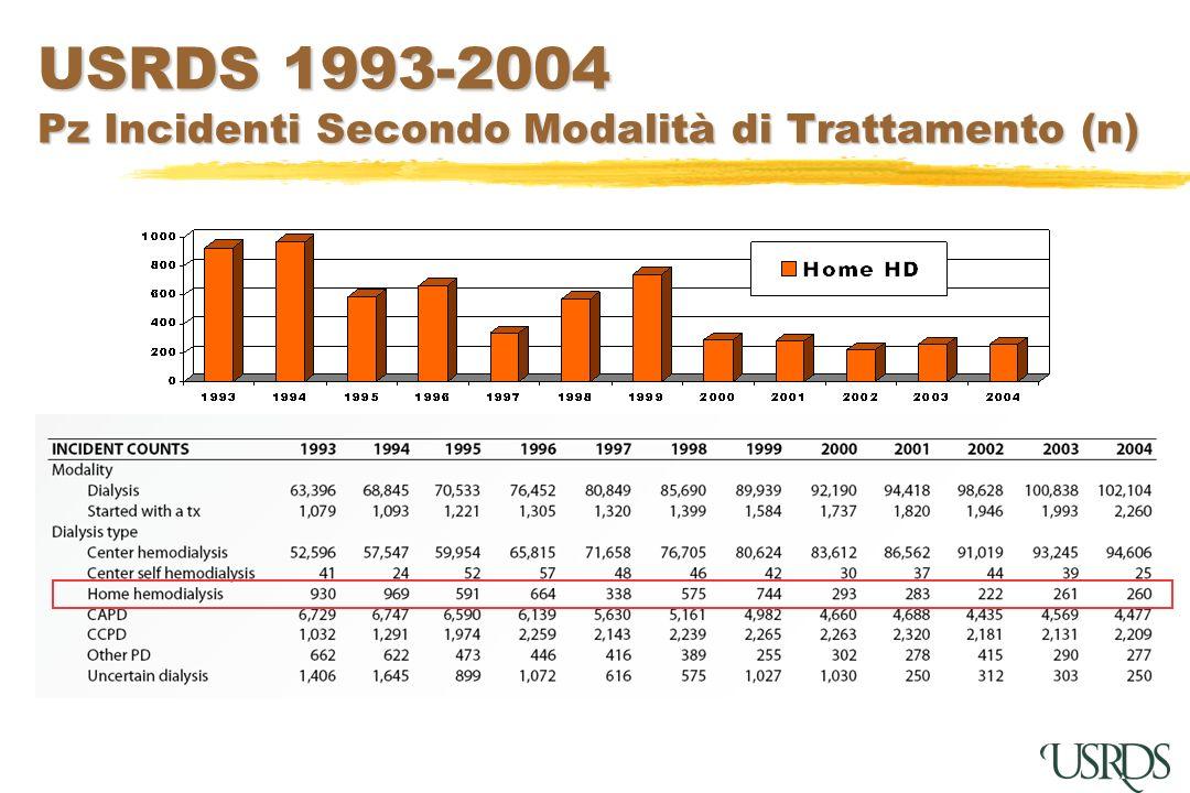 USRDS 1993-2004 Pz Incidenti Secondo Modalità di Trattamento (n)
