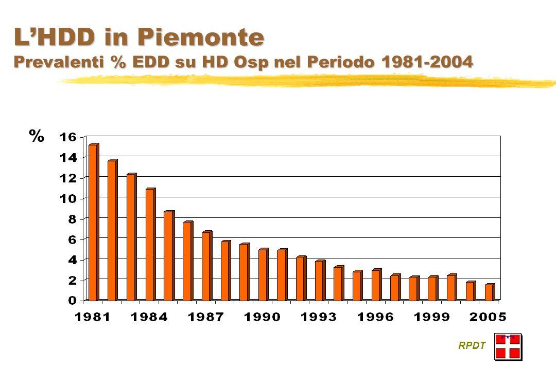 L'HDD in Piemonte Prevalenti % EDD su HD Osp nel Periodo 1981-2004
