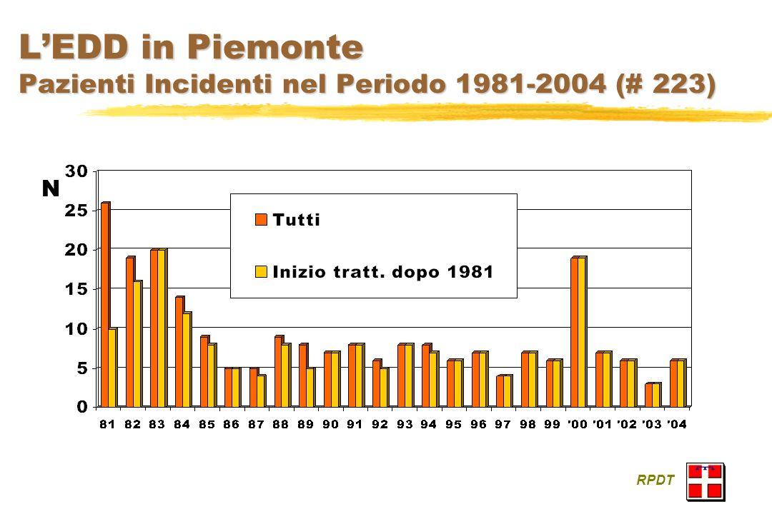 L'EDD in Piemonte Pazienti Incidenti nel Periodo 1981-2004 (# 223)