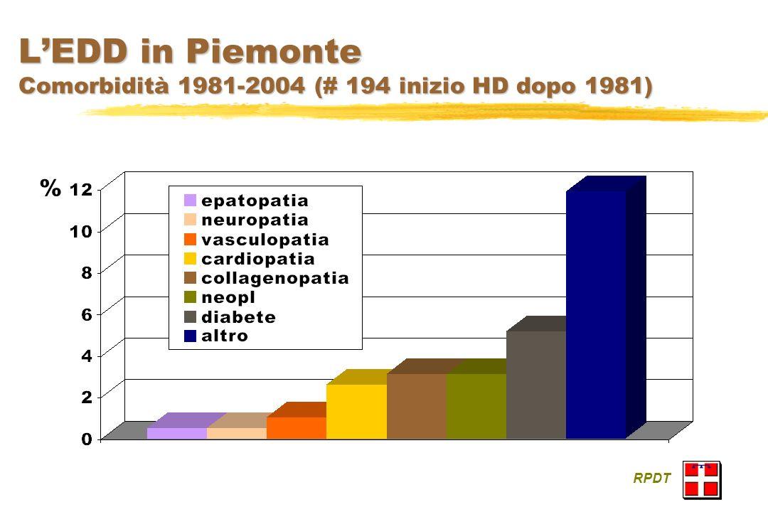 L'EDD in Piemonte Comorbidità 1981-2004 (# 194 inizio HD dopo 1981)