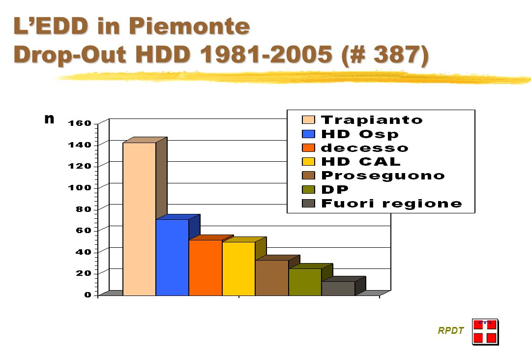 L'EDD in Piemonte Drop-Out HDD 1981-2005 (# 387)