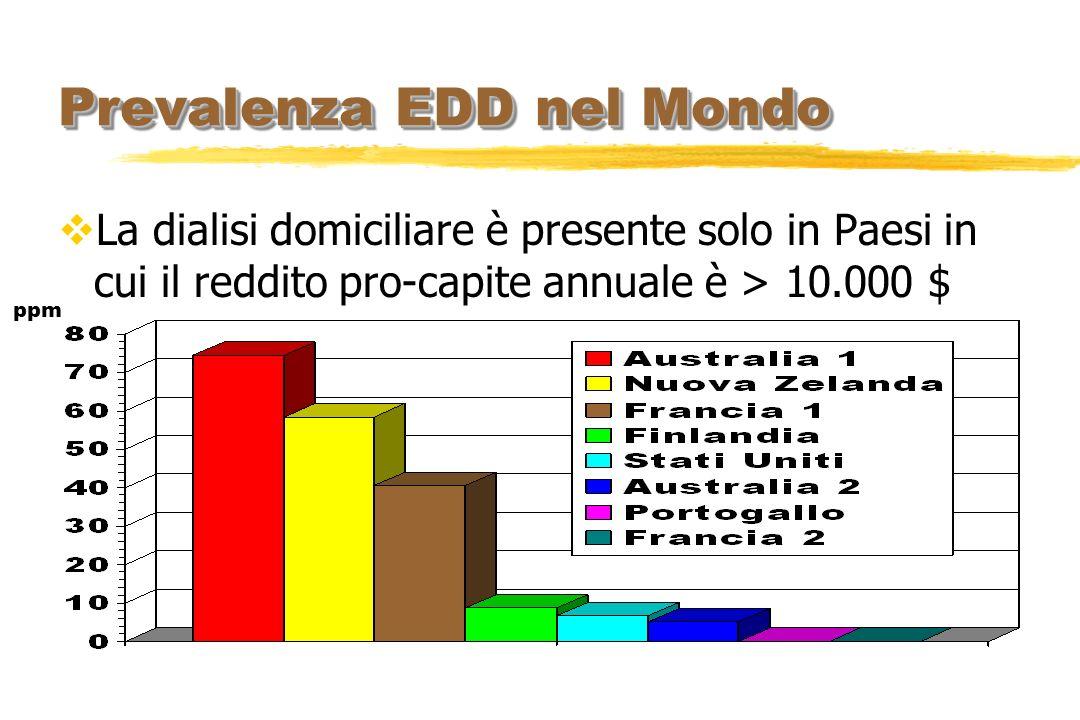 Prevalenza EDD nel Mondo