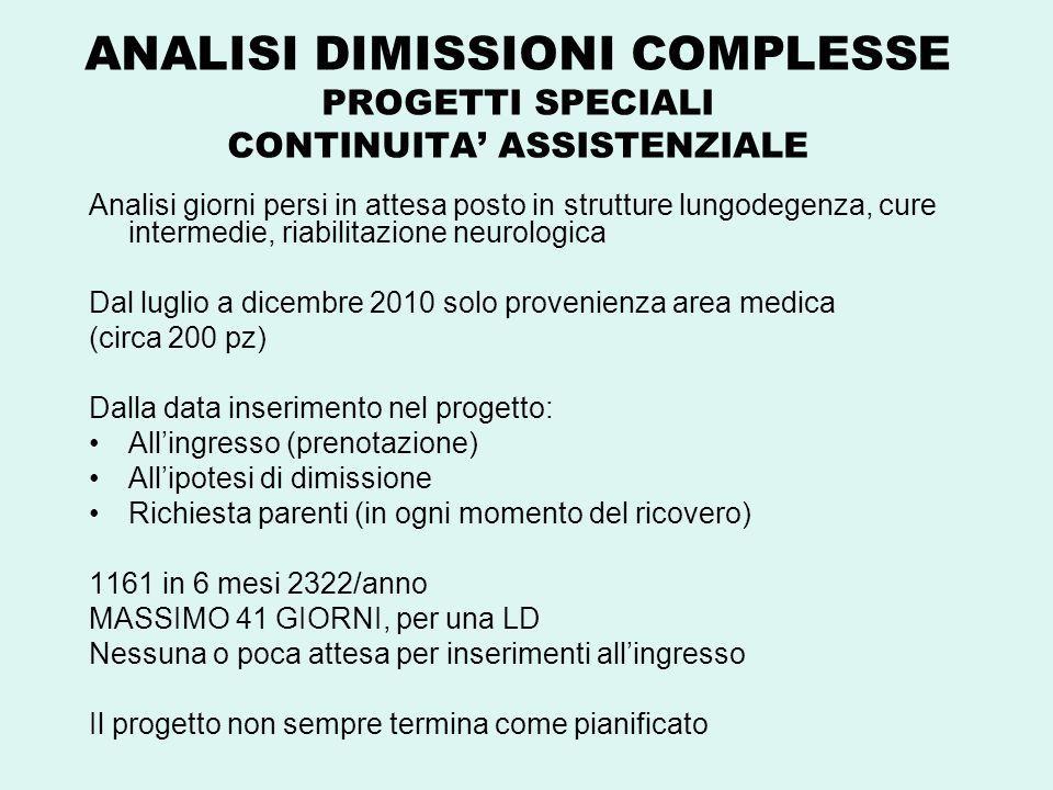 ANALISI DIMISSIONI COMPLESSE PROGETTI SPECIALI CONTINUITA' ASSISTENZIALE