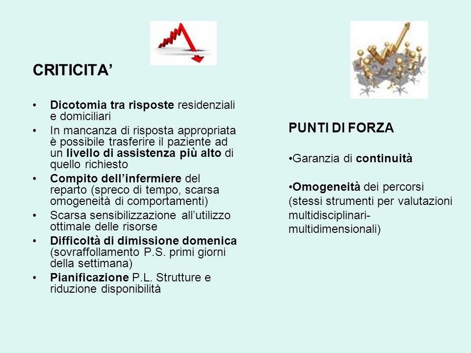 CRITICITA' PUNTI DI FORZA