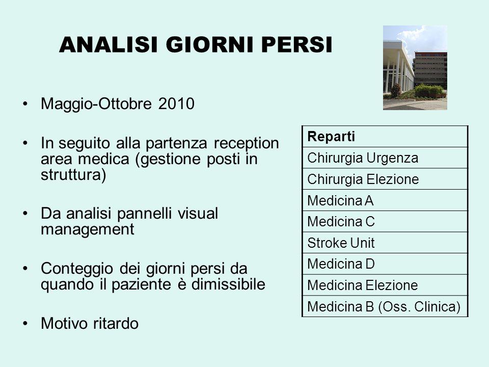ANALISI GIORNI PERSI Maggio-Ottobre 2010