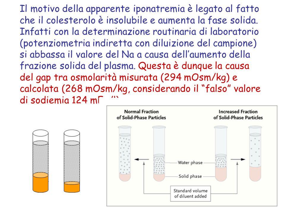 Il motivo della apparente iponatremia è legato al fatto che il colesterolo è insolubile e aumenta la fase solida.