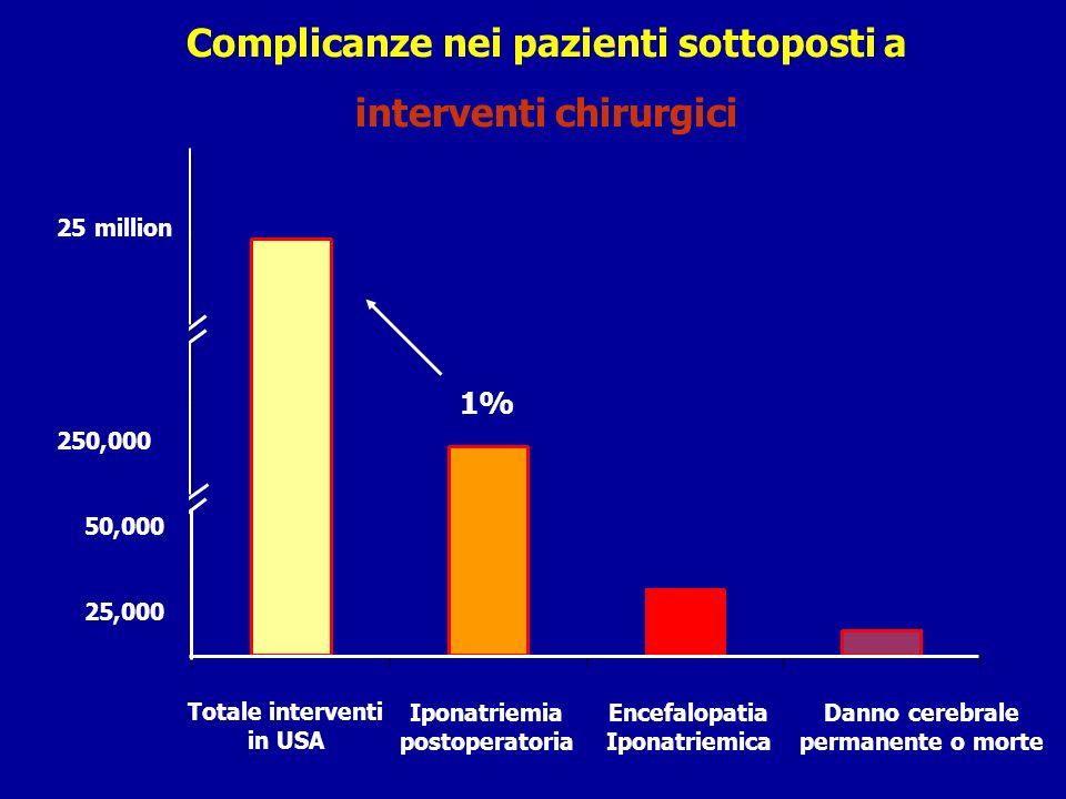 Complicanze nei pazienti sottoposti a interventi chirurgici