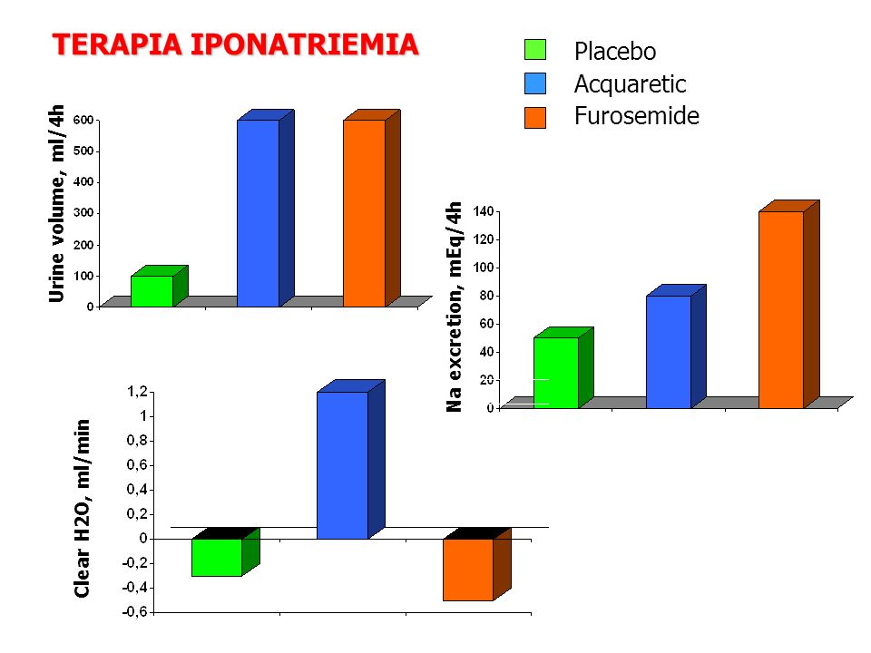 TERAPIA IPONATRIEMIA Placebo Acquaretic Furosemide Urine volume, ml/4h