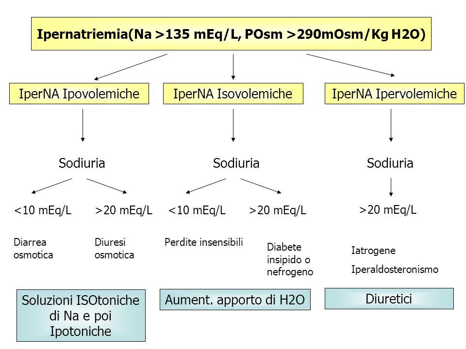 Ipernatriemia(Na >135 mEq/L, POsm >290mOsm/Kg H2O)