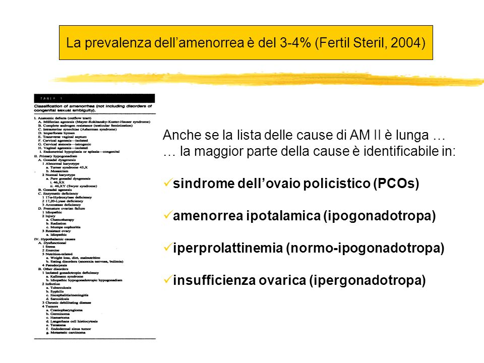 La prevalenza dell'amenorrea è del 3-4% (Fertil Steril, 2004)