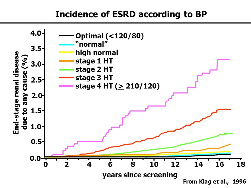 Incidence of ESRD according to BP