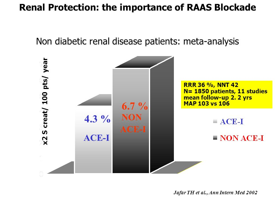 6.7 % 4.3 % Renal Protection: the importance of RAAS Blockade