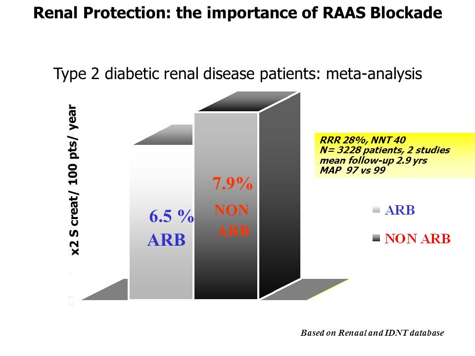 7.9% 6.5 % ARB Renal Protection: the importance of RAAS Blockade