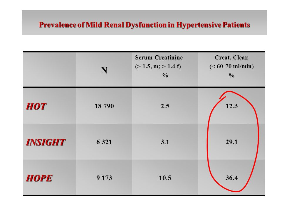 Prevalence of Mild Renal Dysfunction in Hypertensive Patients