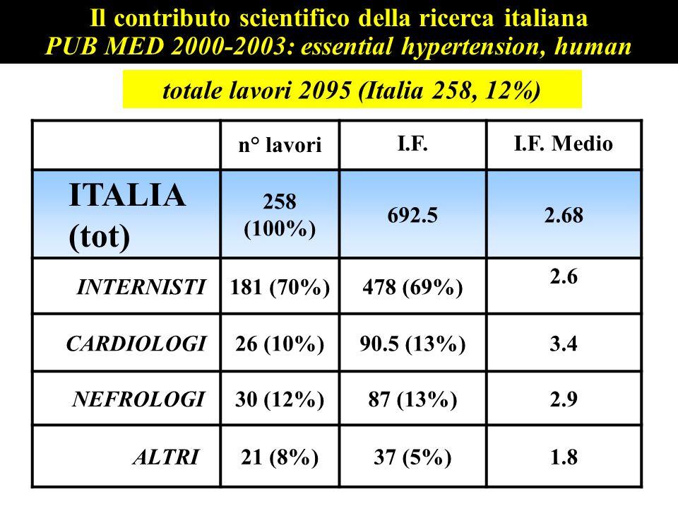 ITALIA (tot) Il contributo scientifico della ricerca italiana