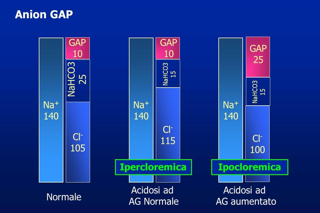 Anion GAP GAP 10 GAP 10 Na+ 140 Na+ 140 Na+ 140 GAP 25 NaHCO3 25 Cl-