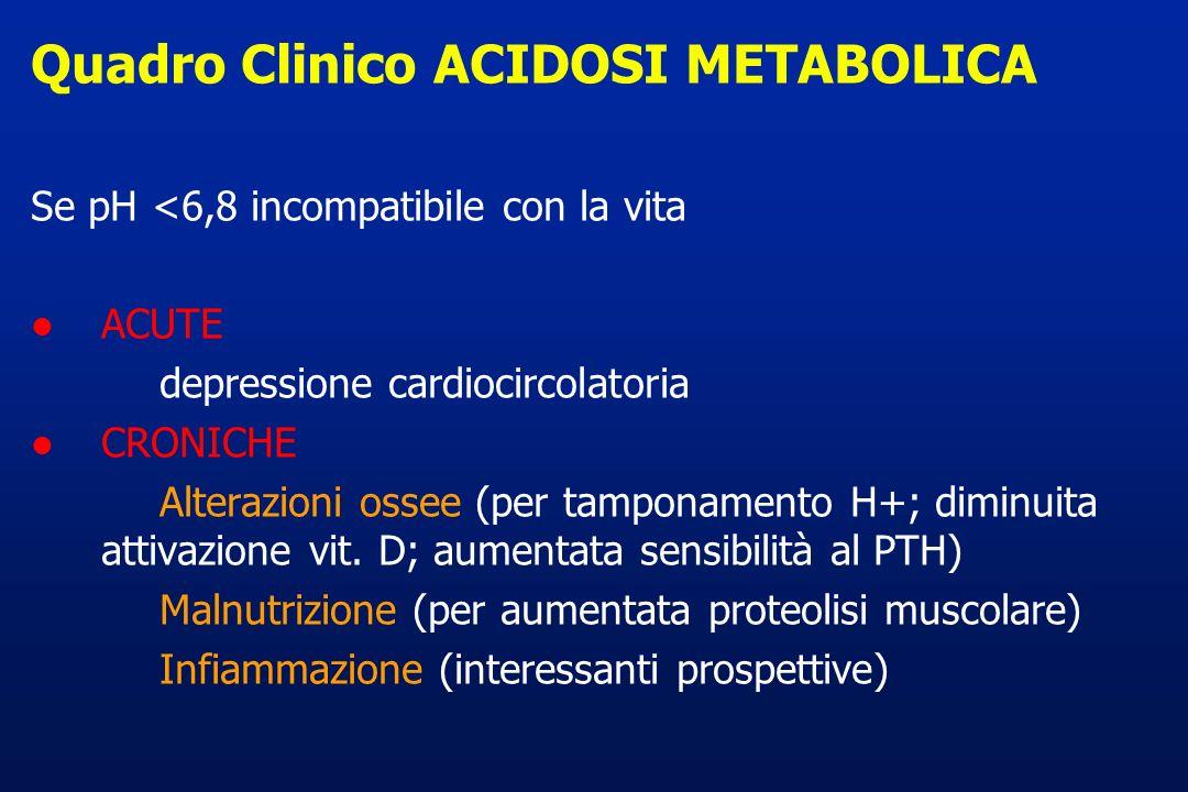 Quadro Clinico ACIDOSI METABOLICA
