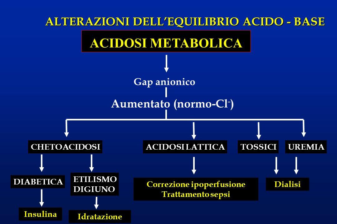 Correzione ipoperfusione