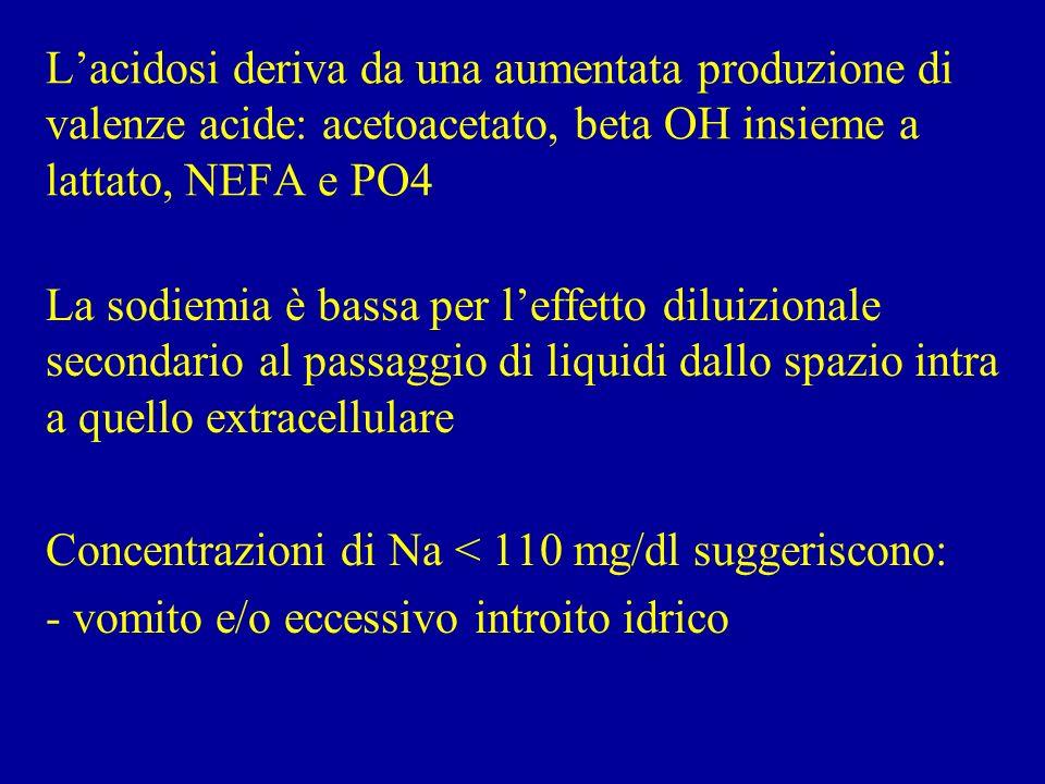 L'acidosi deriva da una aumentata produzione di valenze acide: acetoacetato, beta OH insieme a lattato, NEFA e PO4