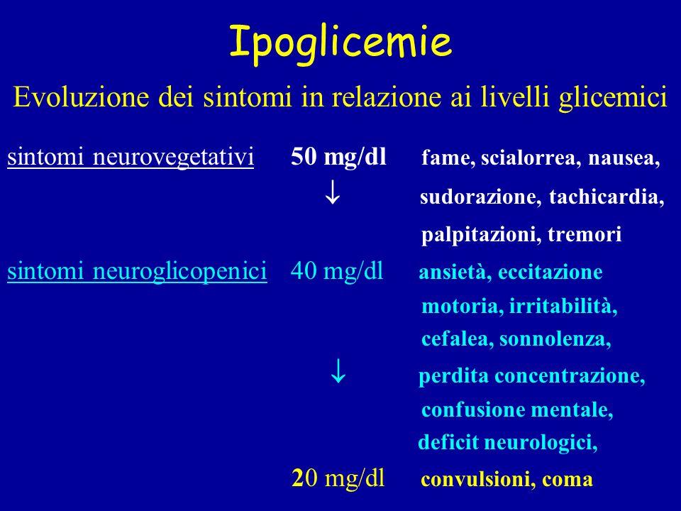 Evoluzione dei sintomi in relazione ai livelli glicemici
