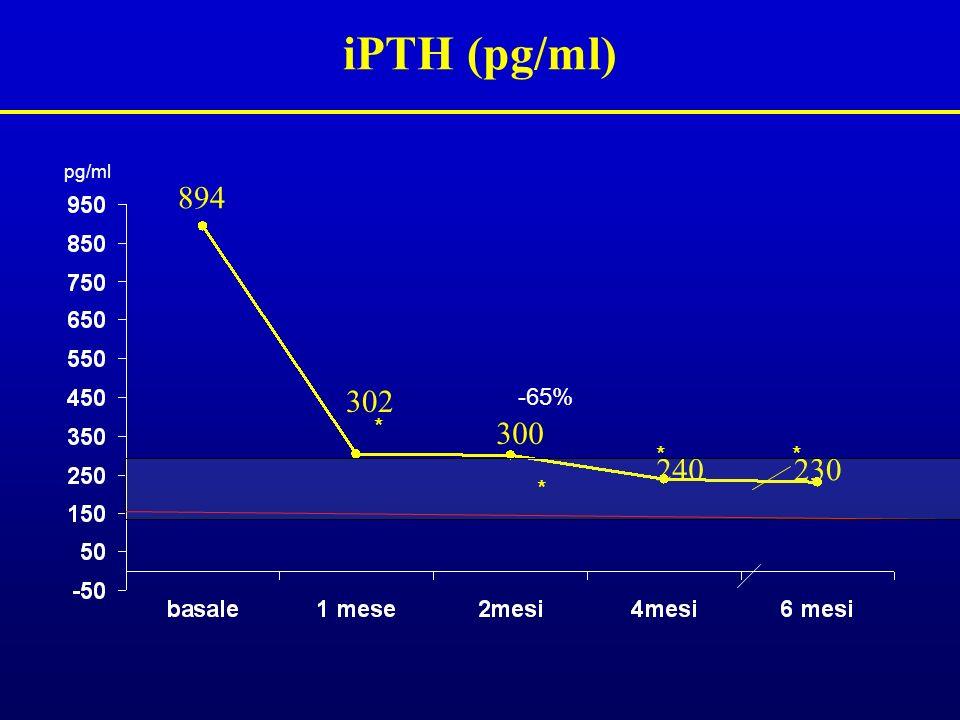 iPTH (pg/ml) pg/ml 894 302 -65% * 300 * * 240 230 *