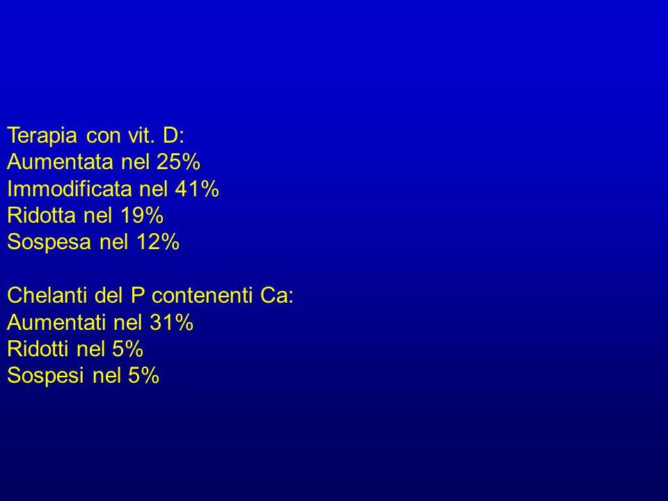 Terapia con vit. D: Aumentata nel 25% Immodificata nel 41% Ridotta nel 19% Sospesa nel 12% Chelanti del P contenenti Ca: