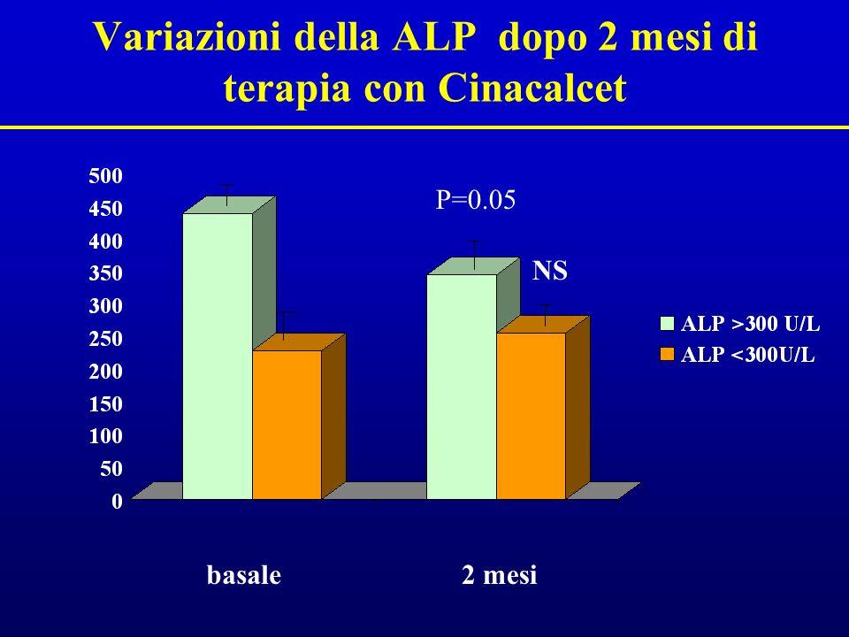 Variazioni della ALP dopo 2 mesi di terapia con Cinacalcet