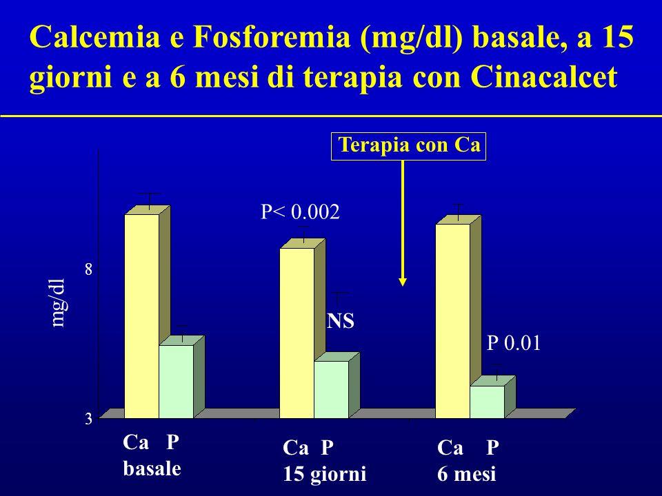 Calcemia e Fosforemia (mg/dl) basale, a 15 giorni e a 6 mesi di terapia con Cinacalcet