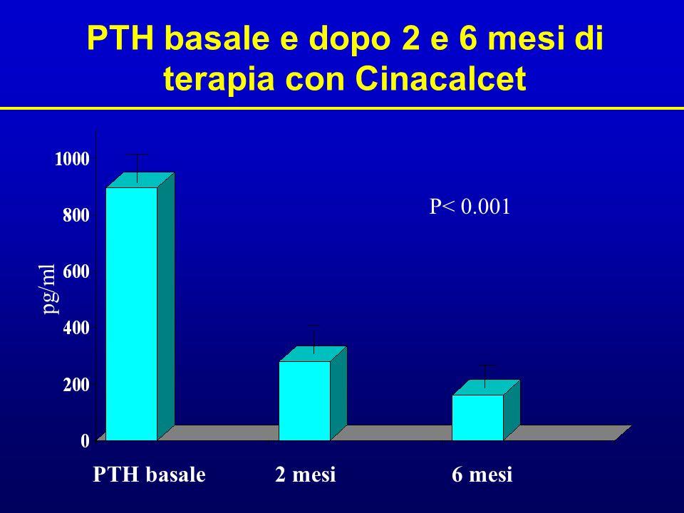 PTH basale e dopo 2 e 6 mesi di terapia con Cinacalcet