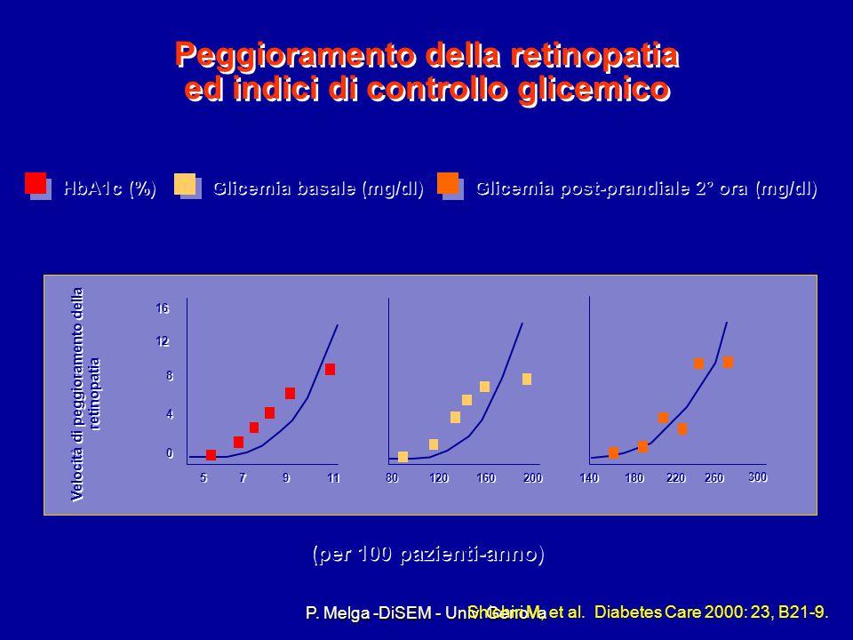 Peggioramento della retinopatia ed indici di controllo glicemico