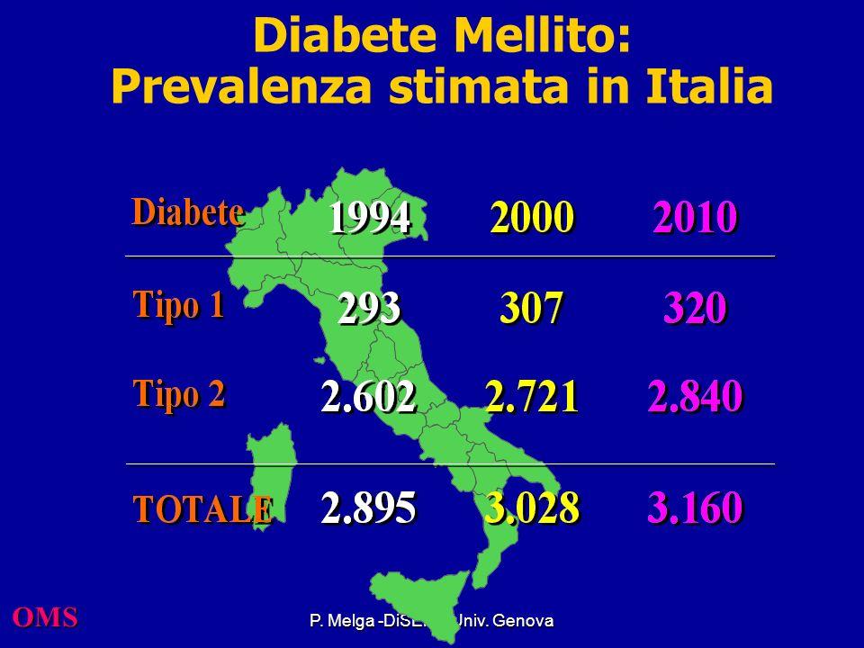 Diabete Mellito: Prevalenza stimata in Italia
