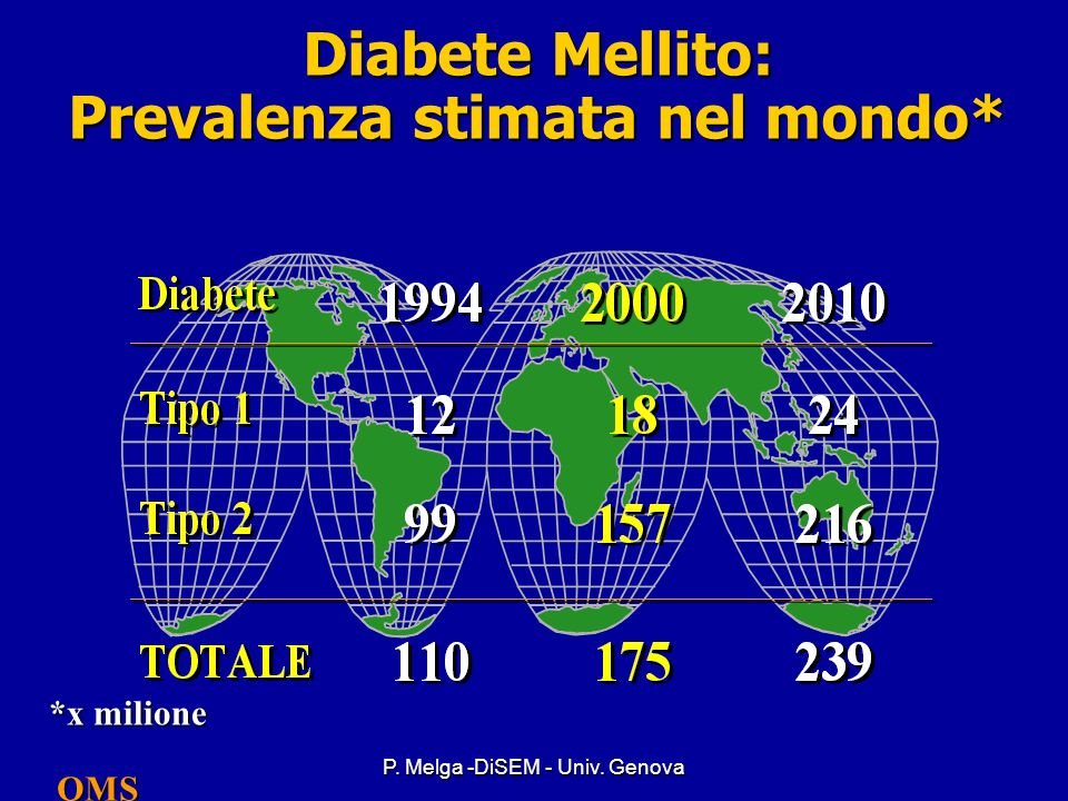 Diabete Mellito: Prevalenza stimata nel mondo*