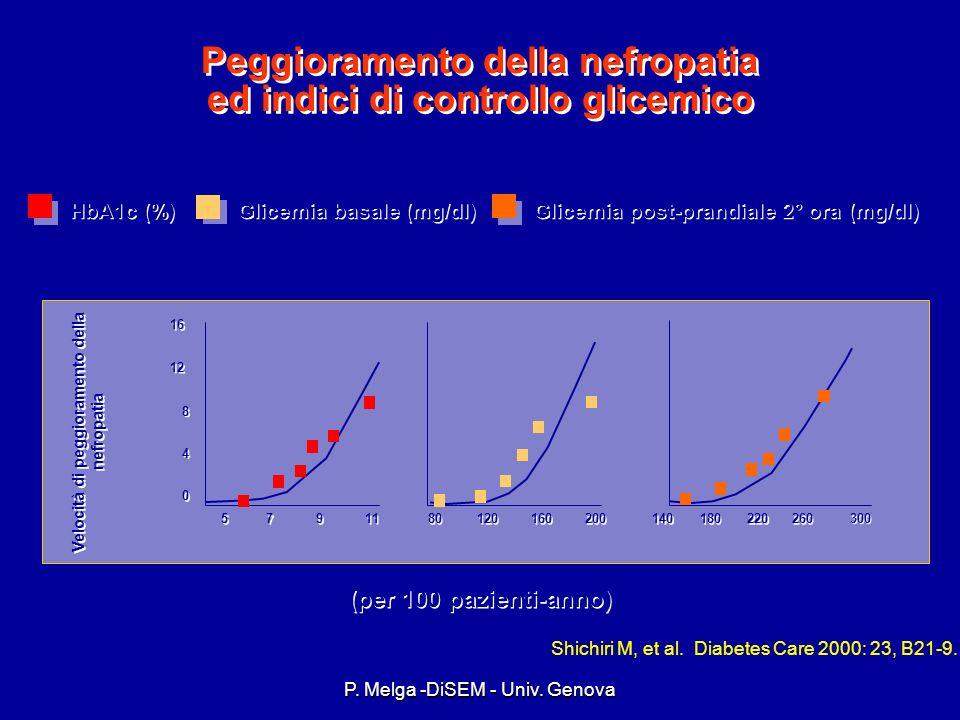 Peggioramento della nefropatia ed indici di controllo glicemico