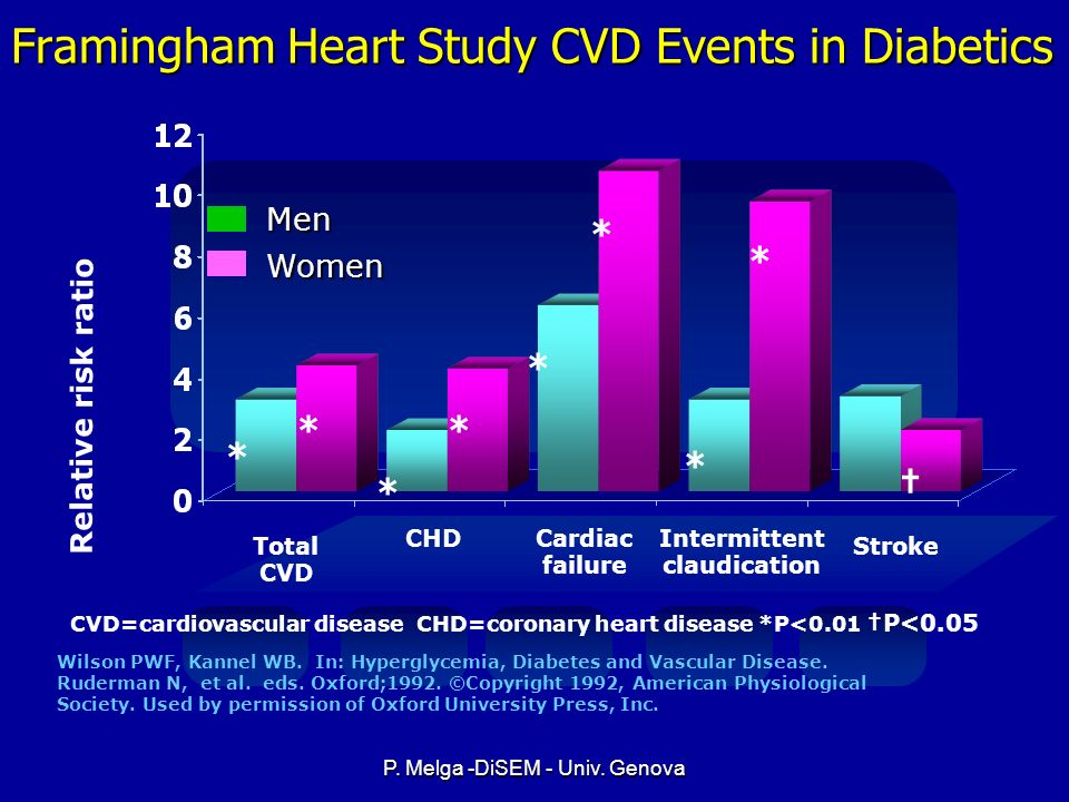 Framingham Heart Study CVD Events in Diabetics