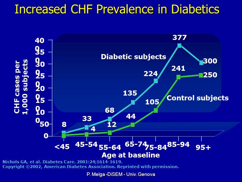 Increased CHF Prevalence in Diabetics