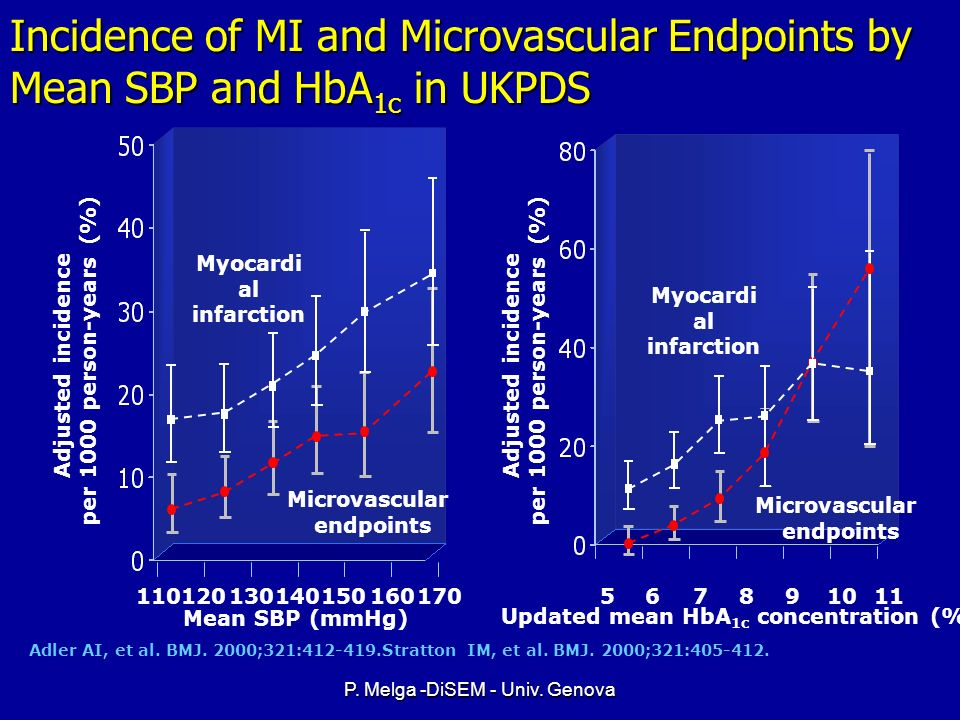 Incidence of MI and Microvascular Endpoints by Mean SBP and HbA1c in UKPDS