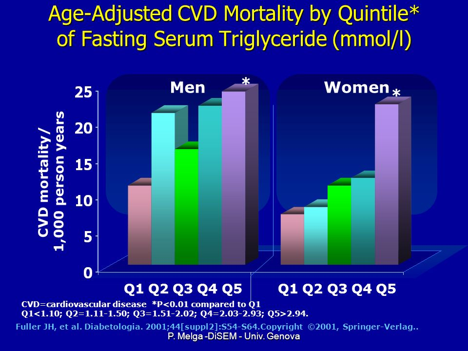 CVD mortality/ 1,000 person years
