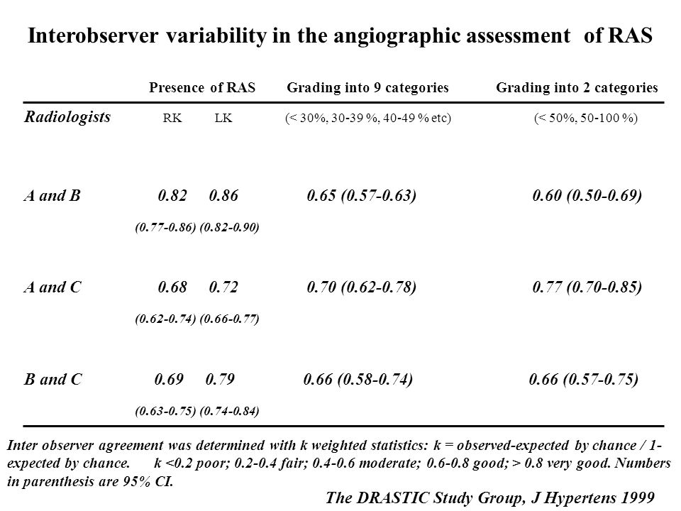 Interobserver variability in the angiographic assessment of RAS