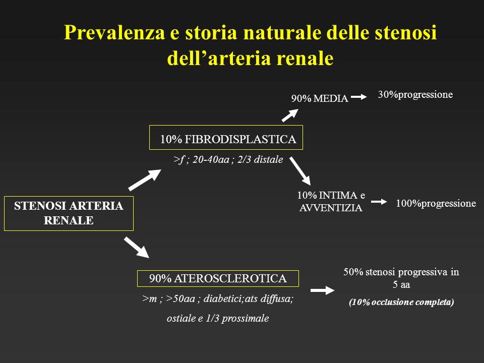 Prevalenza e storia naturale delle stenosi dell'arteria renale