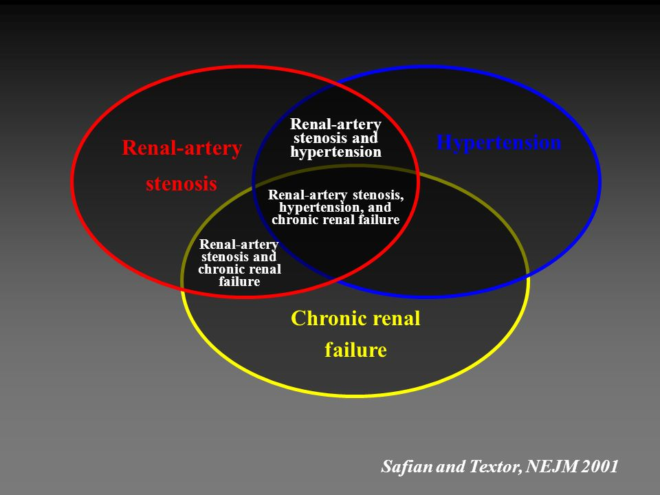 Renal-artery stenosis Chronic renal failure
