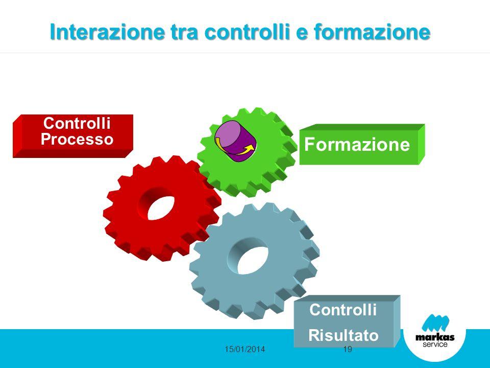 Interazione tra controlli e formazione