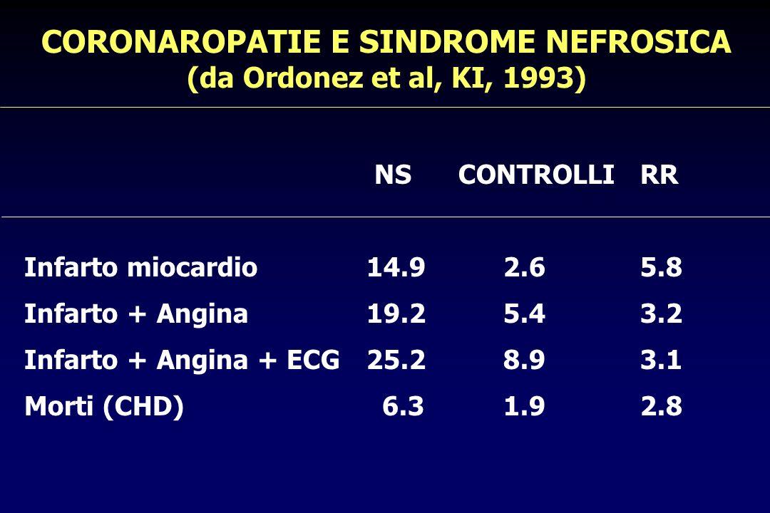 CORONAROPATIE E SINDROME NEFROSICA (da Ordonez et al, KI, 1993)