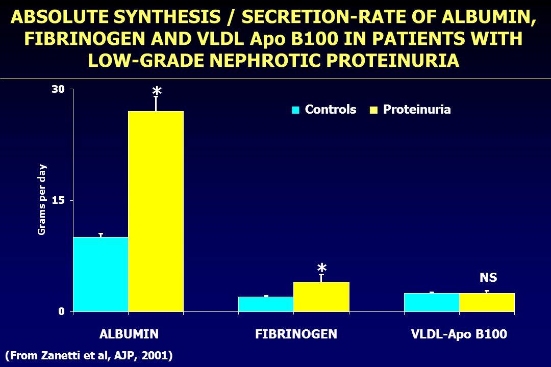  Controls  Proteinuria