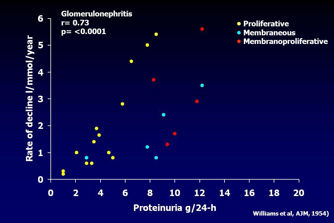 Glomerulonephritis r= 0.73 p= <0.0001 • Proliferative • Membraneous