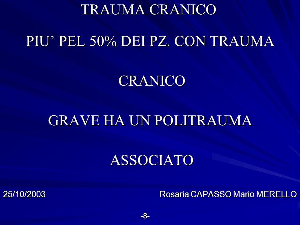PIU' PEL 50% DEI PZ. CON TRAUMA CRANICO GRAVE HA UN POLITRAUMA
