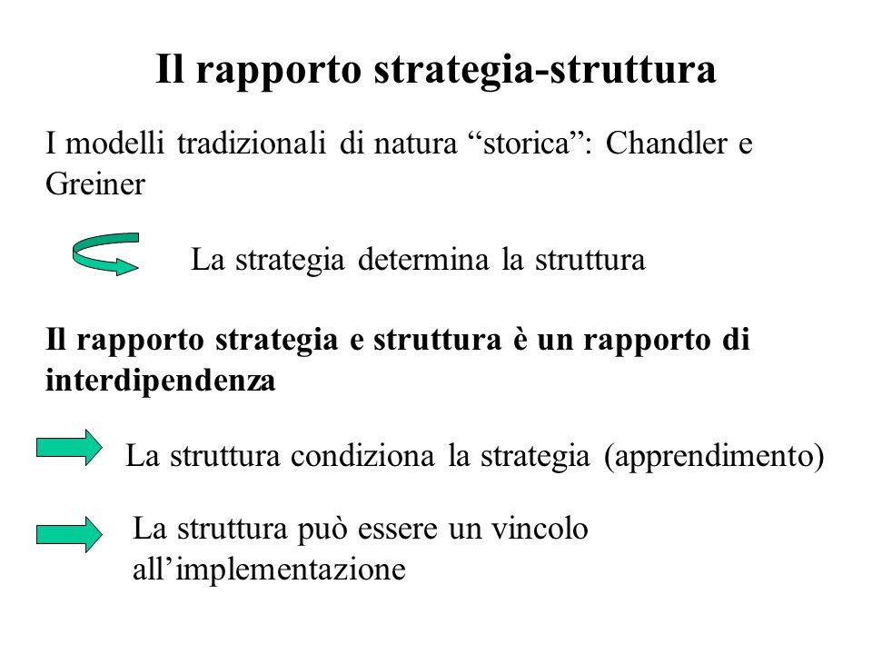 Il rapporto strategia-struttura