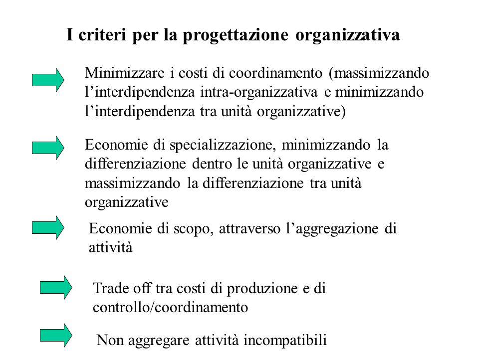 I criteri per la progettazione organizzativa