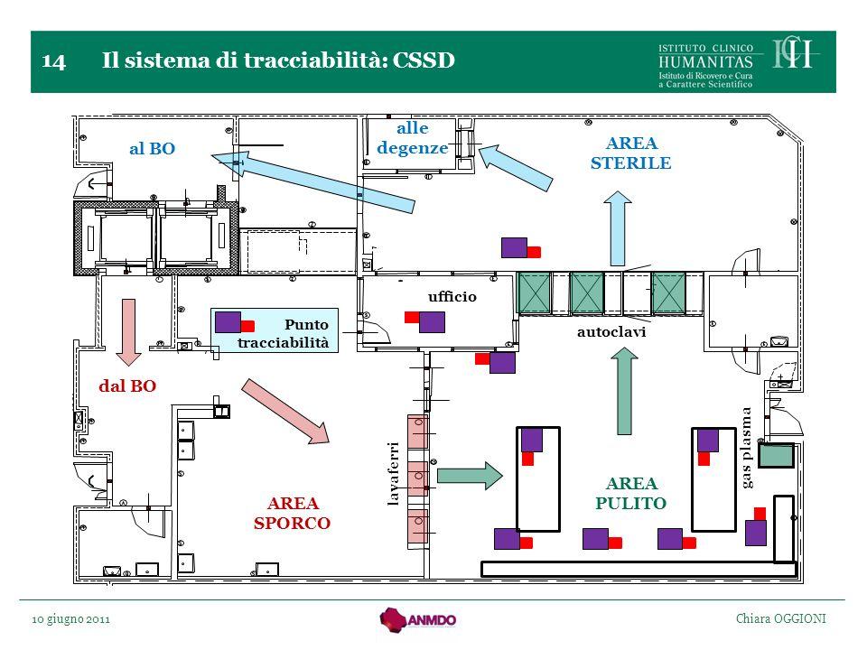 Il sistema di tracciabilità: CSSD