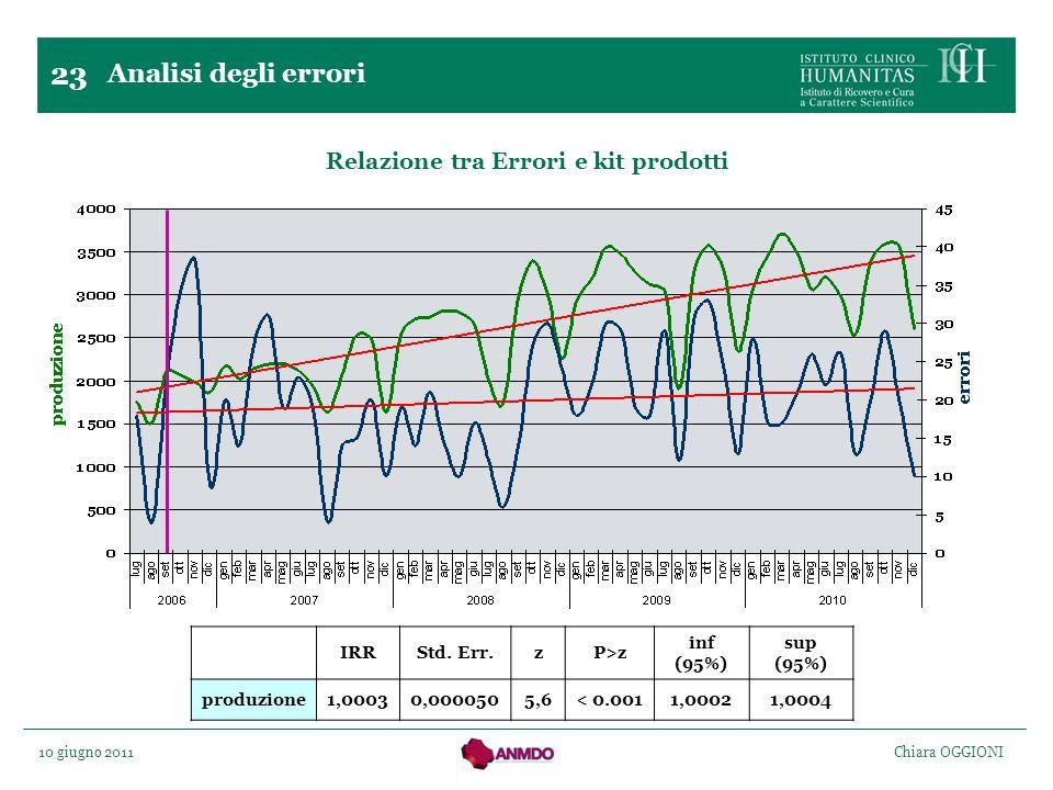 Relazione tra Errori e kit prodotti